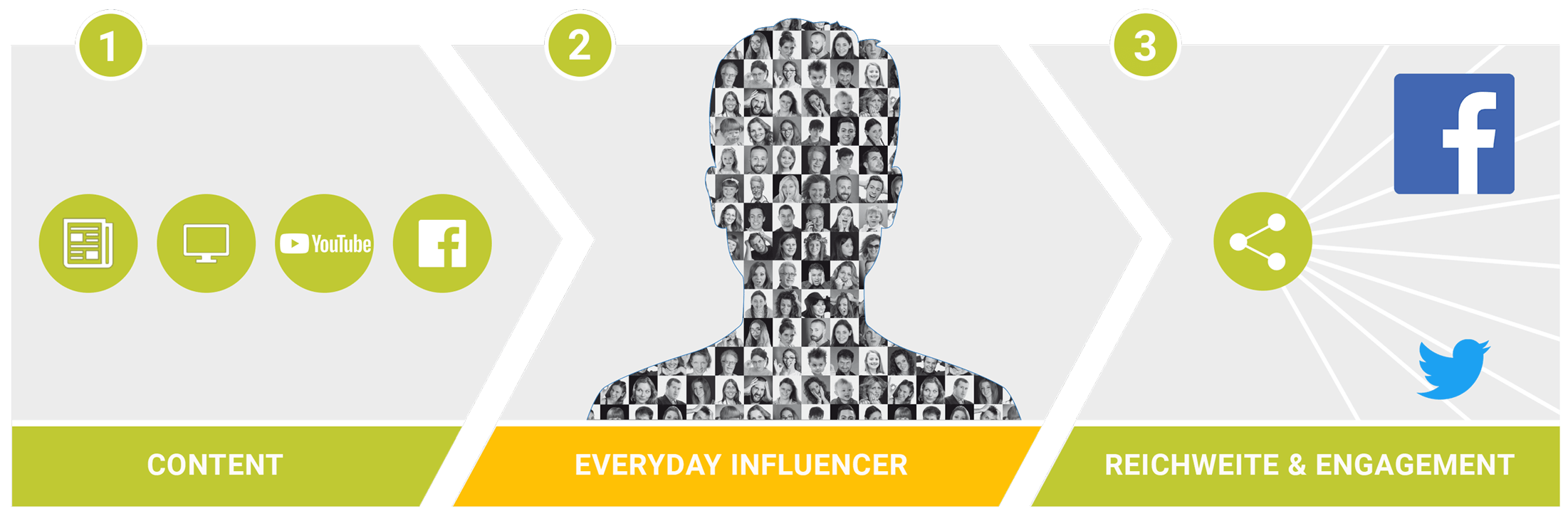 Ablauf des Authenticitycode für unsere Everyday Influencer Crowd
