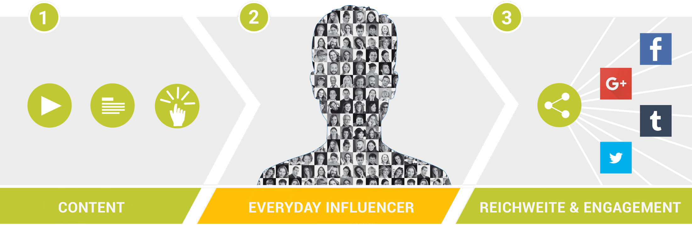 Content & Everyday Influencer & Reichweite - Engagement
